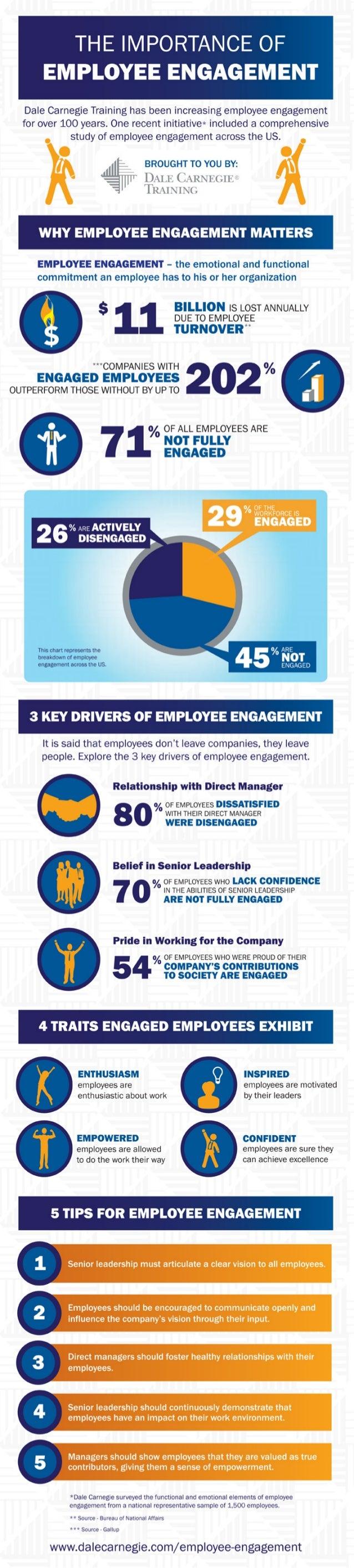 Employee Engagement- InfoGraphic