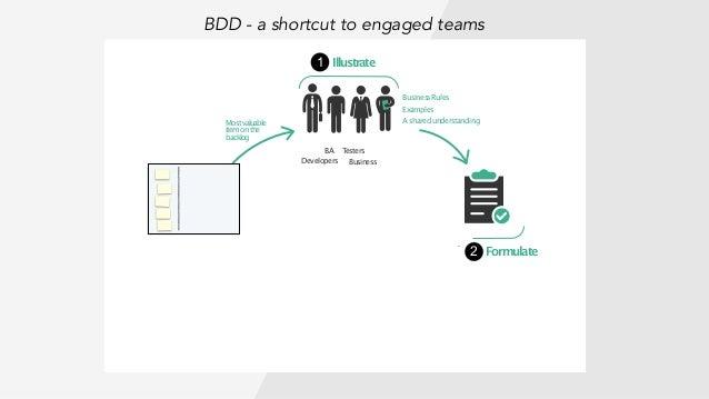 Demonstrate BA Testers BusinessRules Examples AsharedunderstandingMostvaluable itemonthe backlog Illustrate Formulate Auto...