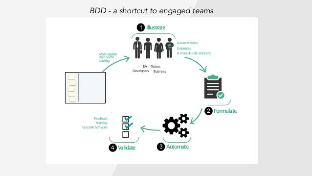 The Three Circles of BDD Engagement at multiple levels