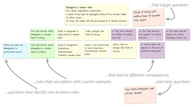 Feature Mapping works at multiple levels