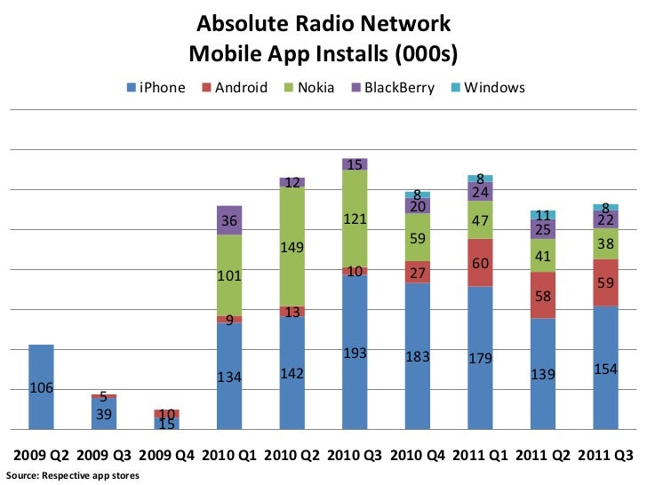 Absolute Radio Network                                         Mobile App Installs (000s)                                i...