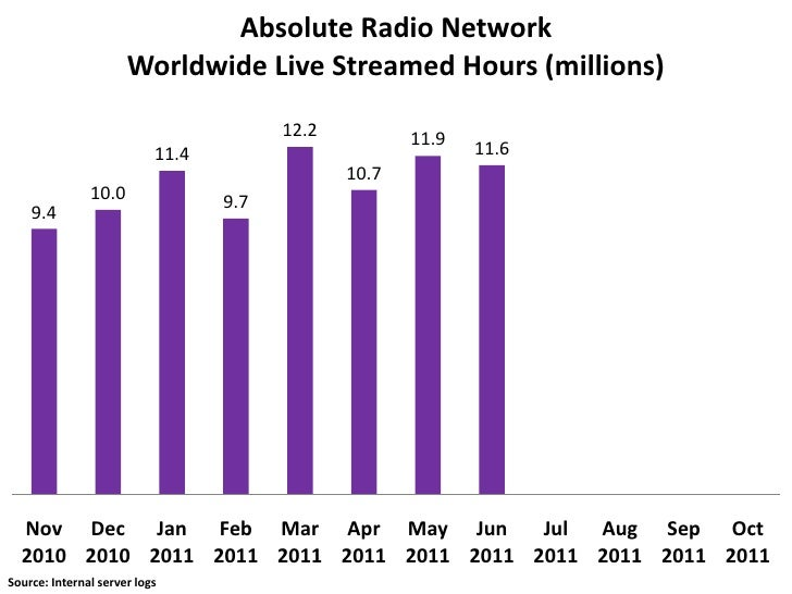 Absolute Radio Network                      Worldwide Live Streamed Hours (millions)                                      ...