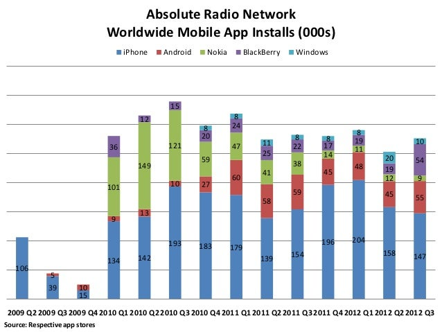 Absolute Radio Network                                Worldwide Mobile App Installs (000s)                                ...