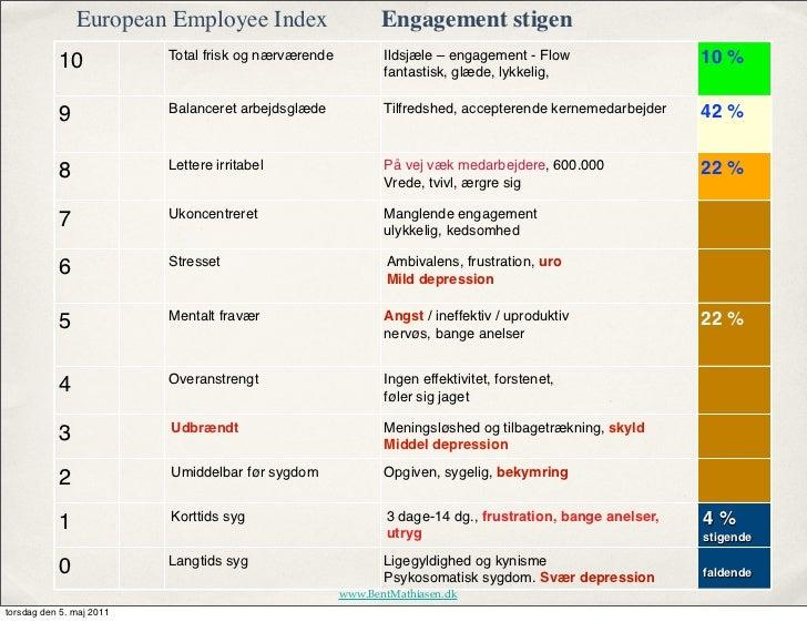 European Employee Index                       Engagement stigen                          Total frisk og nærværende        ...