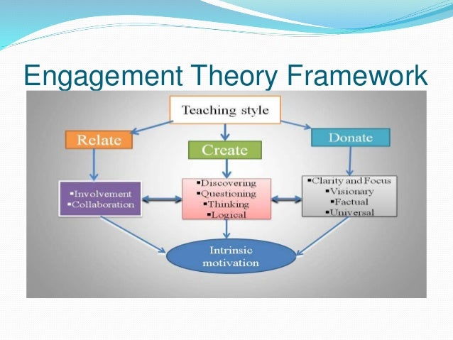 Engagement theory of learning