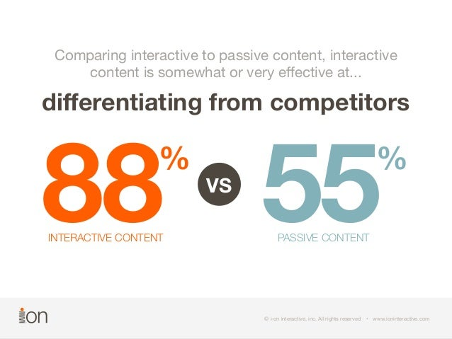 Comparing interactive to passive content, interactive  content is somewhat or very effective at...  differentiating from c...
