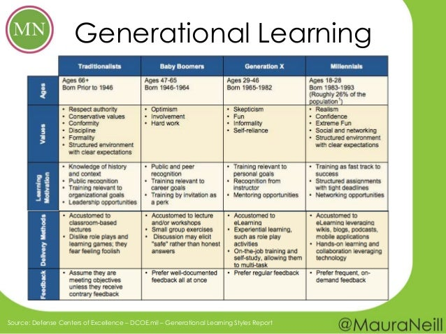 learning styles of the generation y Are there generational work style differences jan 30 generation y has been shaped by technology and affluence learning opportunities.