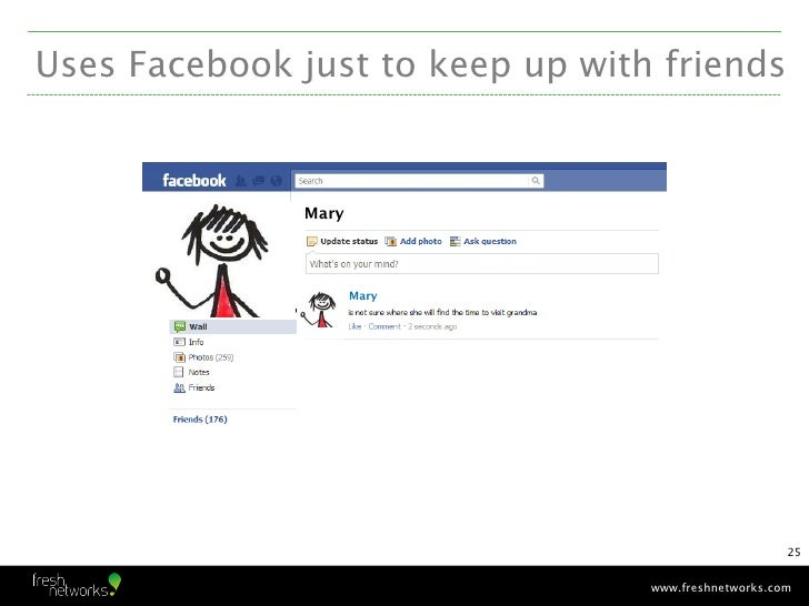 Uses Facebook just to keep up with friends               Mary                      Mary                                   ...