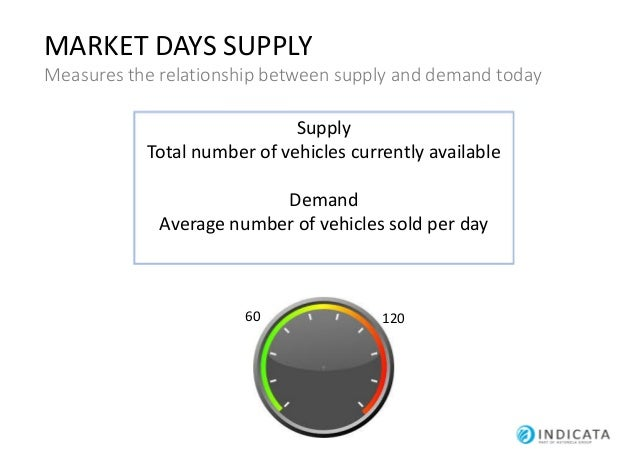 MARKET DAYS SUPPLY How can Market Days Supply help protect residual values? Volume Distribution Pricing Strategy