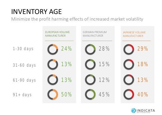 105 % 5% above Price to Market 100 % Average Price to Market 95 % 5 % below Price to Market Nøgletal PRICE TO MARKET Asses...