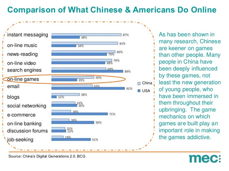 Comparison of What Chinese & Americans Do Onlineinstant messaging                                      As has been shown i...