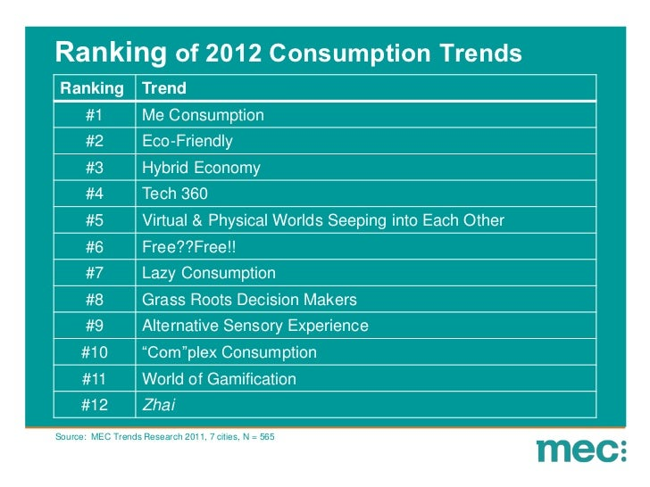 Ranking of 2012 Consumption Trends Ranking            Trend       #1           Me Consumption       #2           Eco-Frien...