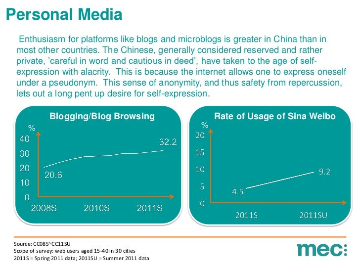 Personal Media  Enthusiasm for platforms like blogs and microblogs is greater in China than in most other countries. The C...