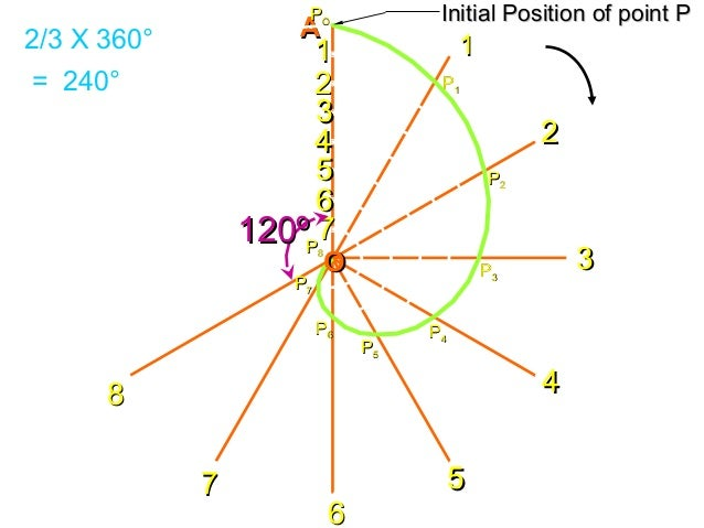 AA Initial Position of point PInitial Position of point PPPOO PP11 PP22 PP33 PP44 PP55 PP66 PP77 PP88 22 11 33 44 55 66 77...