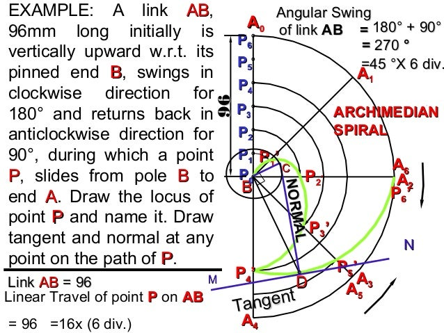 AA00 Linear Travel of point PP on ABAB = 96 =16x (6 div.) EXAMPLE: A link ABAB, 96mm long initially is vertically upward w...
