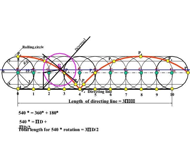 Rolling circleRolling circle PP11 PP22 PP33 PP44 PP00 PP66 PP77 PP88 PP55 PP99 PP1010 11 22 33 44 55 66 77 88 99 1010 11 2...