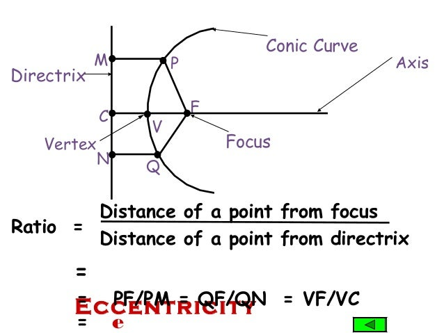 N Q Ratio = Distance of a point from focus Distance of a point from directrix = Eccentricity= PF/PM = QF/QN = VF/VC = e M ...