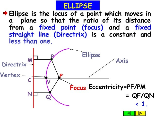 Vertex Ellipse is the locus of a point which moves in a plane so that the ratio of its distance from a fixed point (focus)...