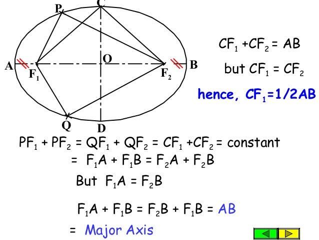F1 A B C D P F2 O PF1 + PF2 = QF1 + QF2 = CF1 +CF2 = constant = Major Axis Q = F1A + F1B = F2A + F2B But F1A = F2B F1A + F...