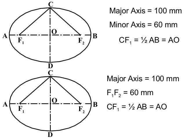 F1 F2 O A B C D Major Axis = 100 mm Minor Axis = 60 mm CF1 = ½ AB = AO F1 F2 O A B C D Major Axis = 100 mm F1F2 = 60 mm CF...
