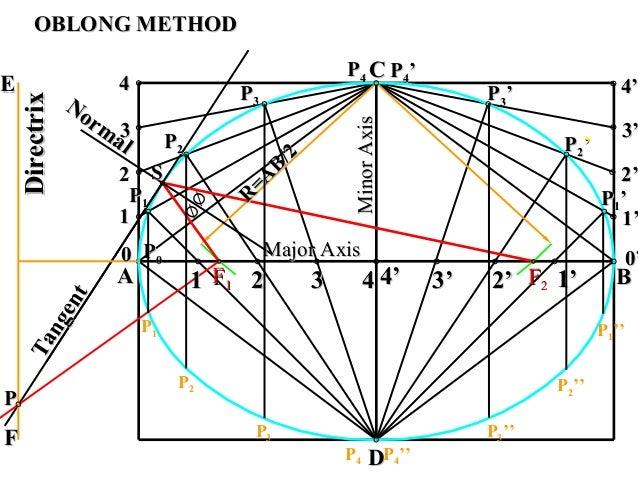 Normal Normal 00 11 22 33 44 11 22 33 44 1'1' 0'0' 2'2'3'3'4'4' 1'1' 2'2' 3'3' 4'4' AA BB CC DD Major AxisMajor Axis Minor...