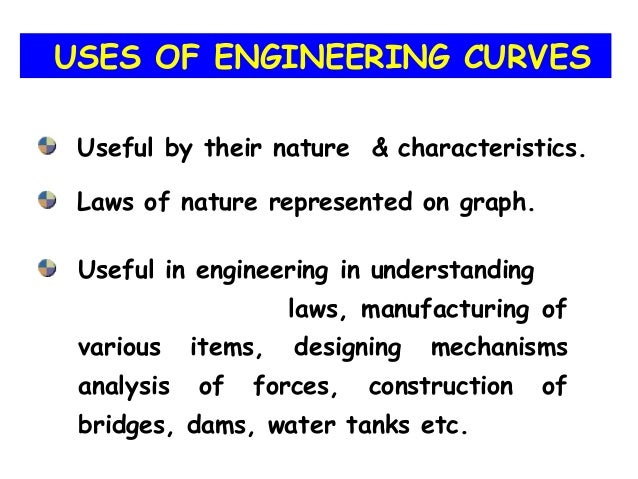 Useful by their nature & characteristics. Laws of nature represented on graph. Useful in engineering in understanding laws...