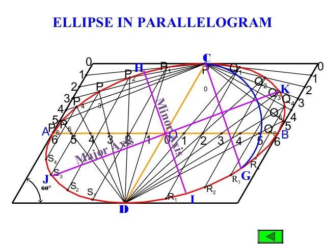 BA P4 P 0 D C 60° 6 5 4 3 2 1 0 5 4 3 2 1 0 1 2 3 4 5 6 5 3 2 1 0P1 P2 P 3 Q1 Q2 Q3Q4 Q5 P6 Q6O 4 ELLIPSE IN PARALLELOGRAM...