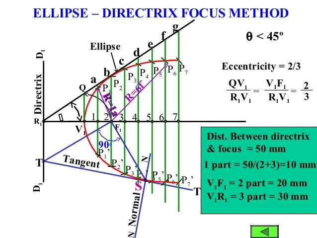 P6 Normal P5' P7'P6' P1 Tangent P1'  N T T V1 P5 P4' P4 P3' P2' F1 D1D1 R1 b a c d e f g Q P7 P3 P2 Directrix R =6f`90° 1...