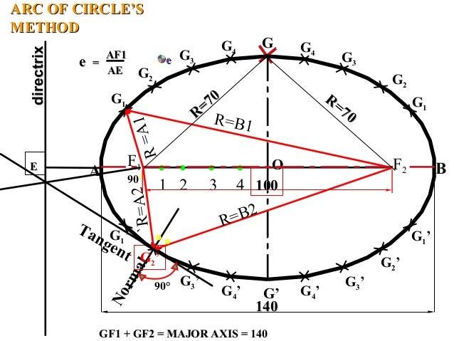 ARC OF CIRCLE'SARC OF CIRCLE'S METHODMETHOD Normal G2' R=A1 Tangent 1 2 3 4 A B G G' G1 G3 G2 G4 G4 G3 G2 G1 G1' G3' G4' G...