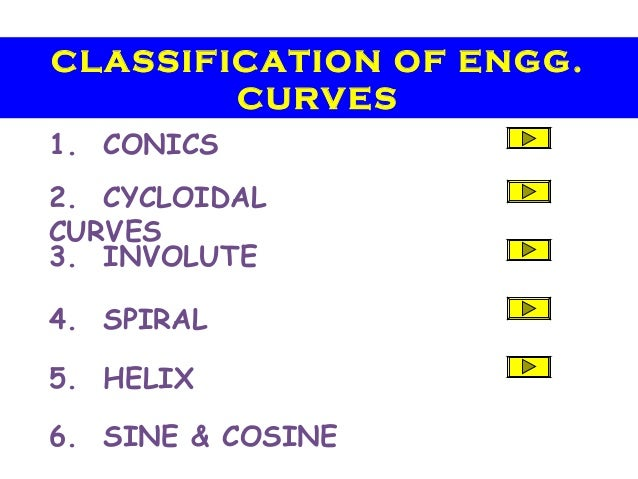 1. CONICS 2. CYCLOIDAL CURVES 3. INVOLUTE 4. SPIRAL 5. HELIX 6. SINE & COSINE CLASSIFICATION OF ENGG. CURVES