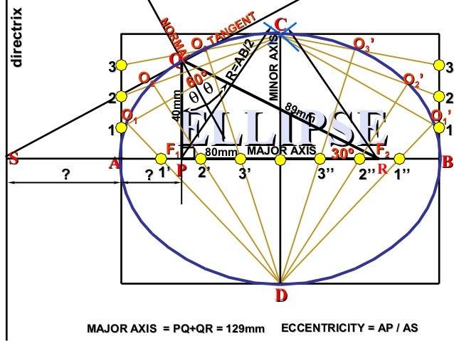 ELLIPSEELLIPSE PP QQ R 80mm 40mm 89mm AA CC BB DD MAJOR AXIS = PQ+QR = 129mmMAJOR AXIS = PQ+QR = 129mm θ θ R=AB/2 11 22 33...