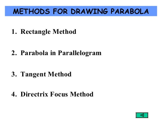 METHODS FOR DRAWING PARABOLA 1. Rectangle Method 2. Parabola in Parallelogram 3. Tangent Method 4. Directrix Focus Method