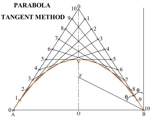 BA O V 1 8 3 4 5 2 6 7 9 10 0 1 2 3 4 5 6 7 8 9 10 0 θ θ F PARABOLA TANGENT METHOD