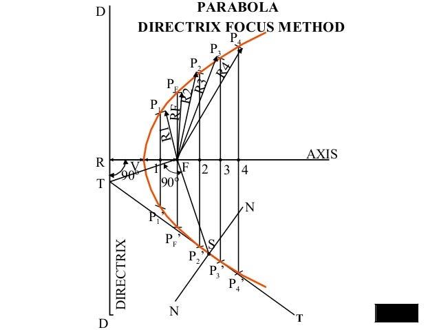 D D DIRECTRIX 90° 2 3 4 T T N N S V 1 P1 P2 PF P3 P4 P1' P2' P3' P4' PF' AXIS RF R2 R1 R3 R4 90° R F PARABOLA DIRECTRIX FO...