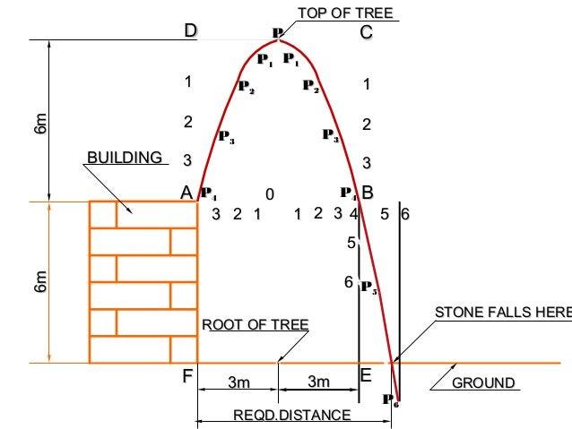 3m3m 6m6m ROOT OF TREEROOT OF TREE BUILDINGBUILDING REQD.DISTANCEREQD.DISTANCE GROUNDGROUND TOP OF TREETOP OF TREE 3m3m 6m...