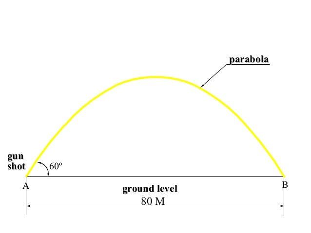 ground levelground level BA 60º gungun shotshot 80 M parabolaparabola