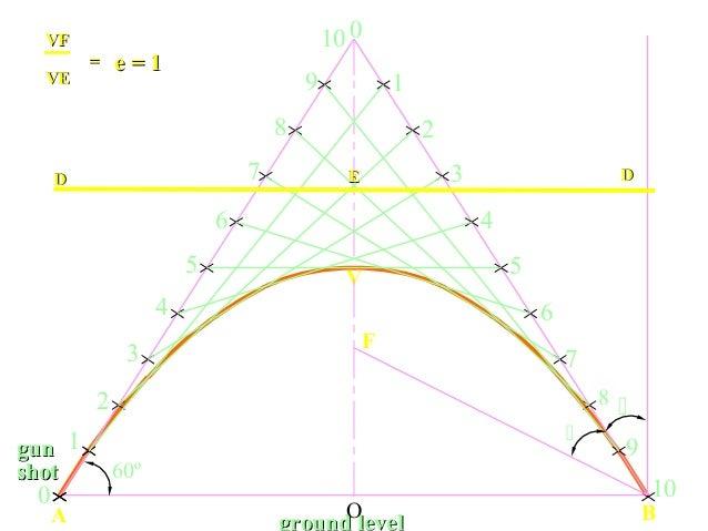 ground level BA O V 1 8 3 4 5 2 6 7 9 10 0 1 2 3 4 5 6 7 8 9 10 0   F 60º gungun shotshot DD DD VFVF VEVE == e = 1e = 1 ...