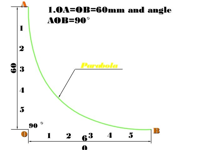 66 6060 1 2 3 4 5 Parabola 5 4 3 2 1 AA BB 9090 °° OO 1.OA=OB=60mm and angle1.OA=OB=60mm and angle AOB=90AOB=90°°