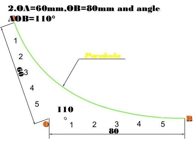 AA BB 8080 6060 5 4 3 2 1 1 2 3 4 5 110 °° Parabola OO 2.OA=60mm,OB=80mm and angle2.OA=60mm,OB=80mm and angle AOB=110°AOB=...