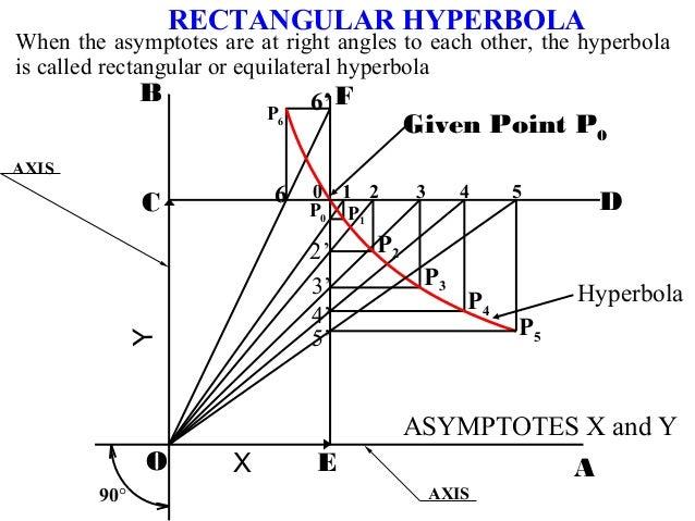 D F 1 2 3 4 5 5' 4' 3' 2' P1 P2 P3 P4 P5 0 P6 P0 AO EX B C Y Given Point P0 90° 6 6' Hyperbola RECTANGULAR HYPERBOLA AXIS ...