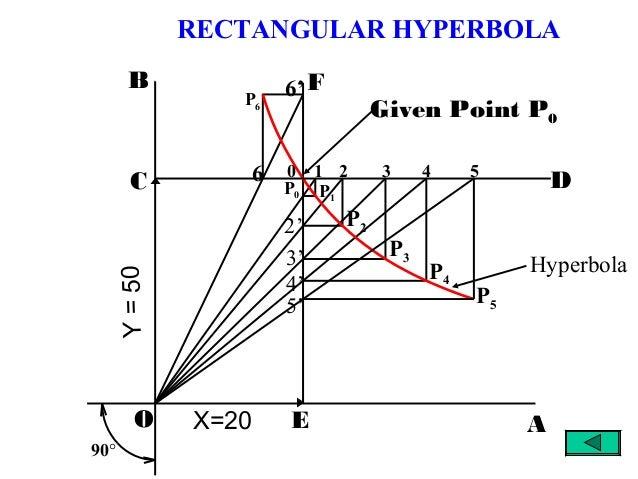 D F 1 2 3 4 5 5' 4' 3' 2' P1 P2 P3 P4 P5 0 P6 P0 AO EX=20 B C Y=50 Given Point P0 90° 6 6' Hyperbola RECTANGULAR HYPERBOLA
