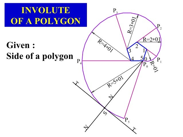 P5 R=01 R=2∗01 P0 P1 P2 P3 P4 R=3∗01 R=4∗01 R=5∗01 2 3 4 5 1 T T N N S INVOLUTE OF A POLYGON Given : Side of a polygon 0