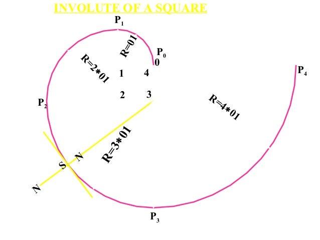 P2 1 2 3 0 4 P0 P1 P3 P4 N N S R=3∗01 R=4∗01 R =2∗01 R=01 INVOLUTE OF A SQUARE