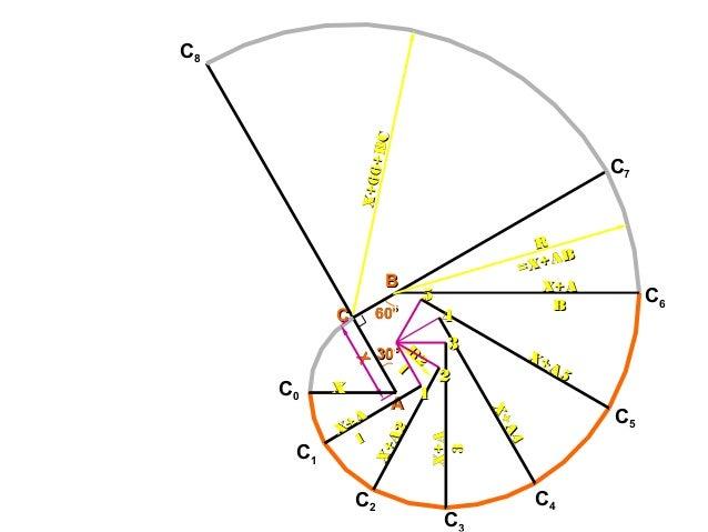 R 2 R 2 11 60°60° AA BB CC 30°30°XX X+A X+A 11 XX X+A2 X+A2 X+AX+A 33 X+A5 X+A5 X+A4 X+A4 X+AX+A BB RR =X+AB =X+AB X+66+BC...