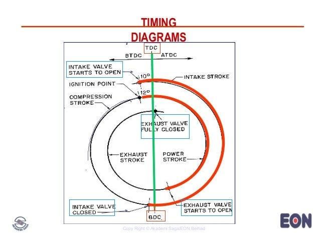 engine 4g15 timing diagrams copy right © akademi saga eon berhad