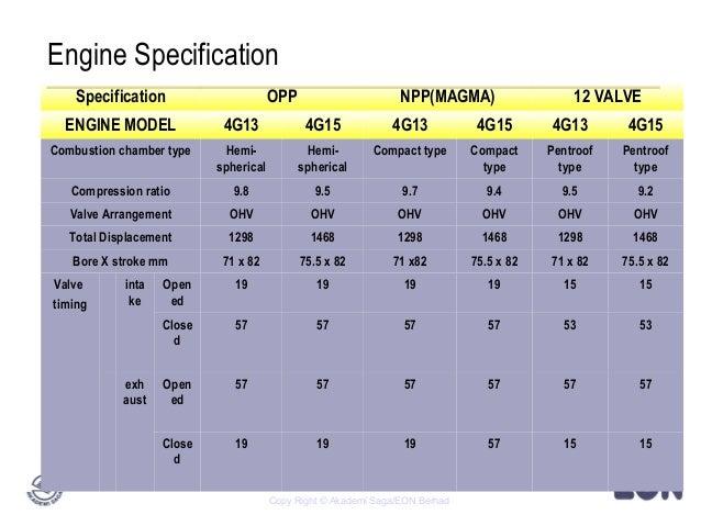 engine 4g15 rh slideshare net Briggs & Stratton Engine Manual Detroit Diesel Engine Manuals