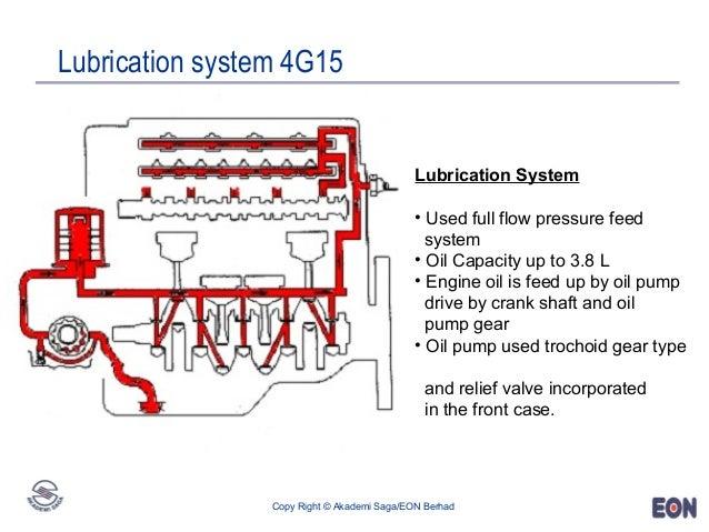 engine 4g15 rh slideshare net Mitsubishi 3B2 Engine 2G1 Mitsubishi Engine