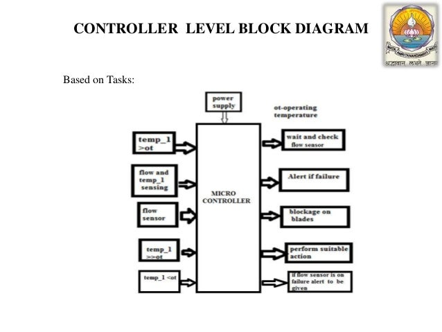 failure identification in the engine coolant system of car, Block diagram