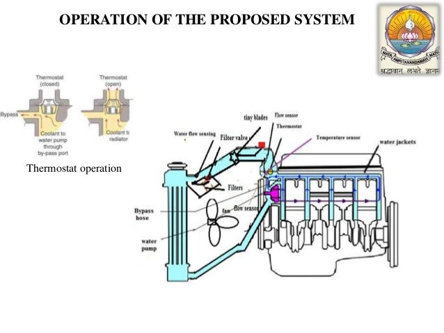 failure identification in the engine coolant system of car operation of the proposed system thermostat operation