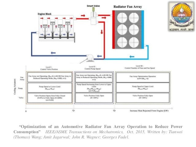 """failure identification in the engine coolant system of car problem identification 4 """"optimization of an automotive radiator"""